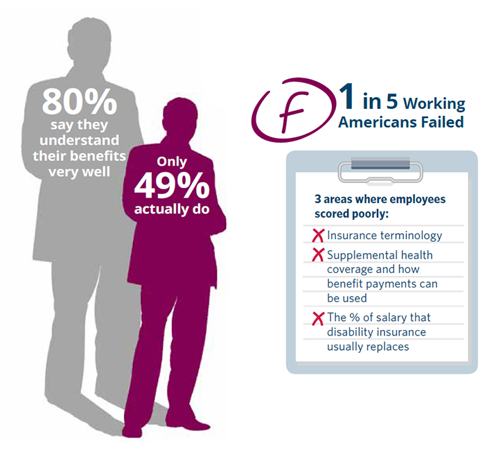 How Employees View Employment Benefits