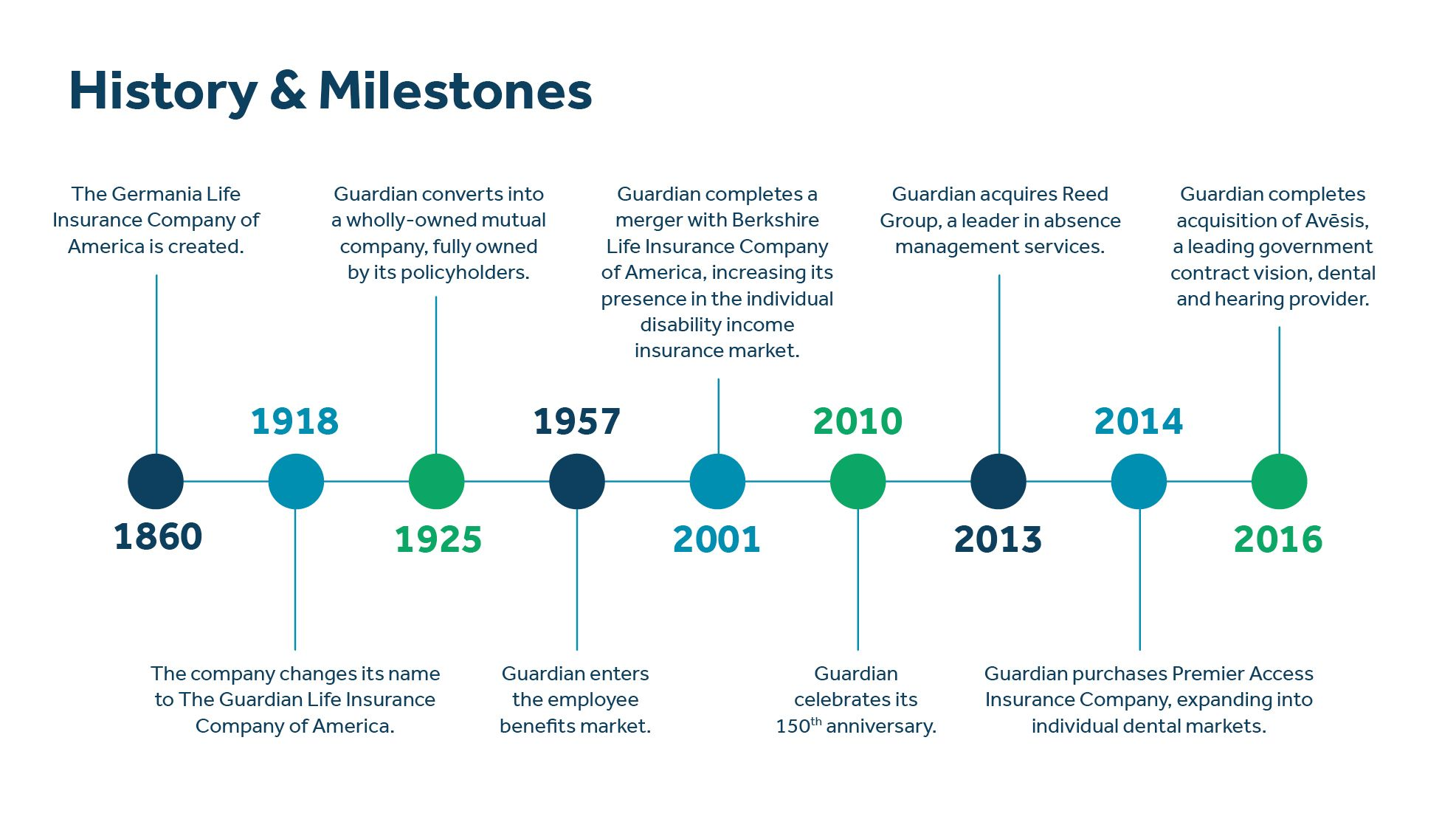 Guardian history and milestones chart
