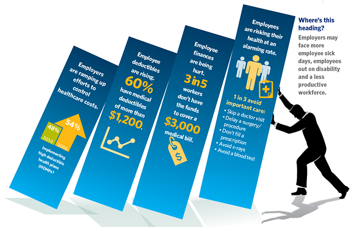 High deductible health plans infographic